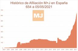 crecimiento afiliación M+J 5-5-2021