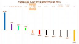 comparacion resultados eletorales comunidad de madrid 2021